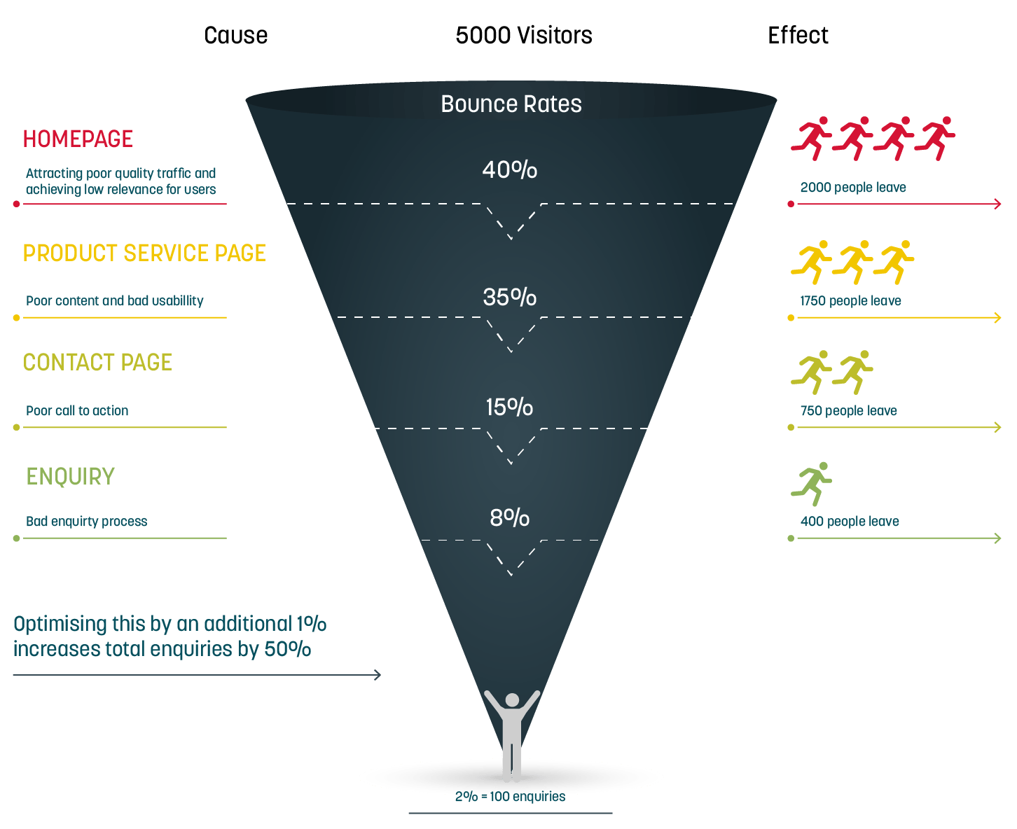 11 ways to optimize your online sales funnel for maximum conversion
