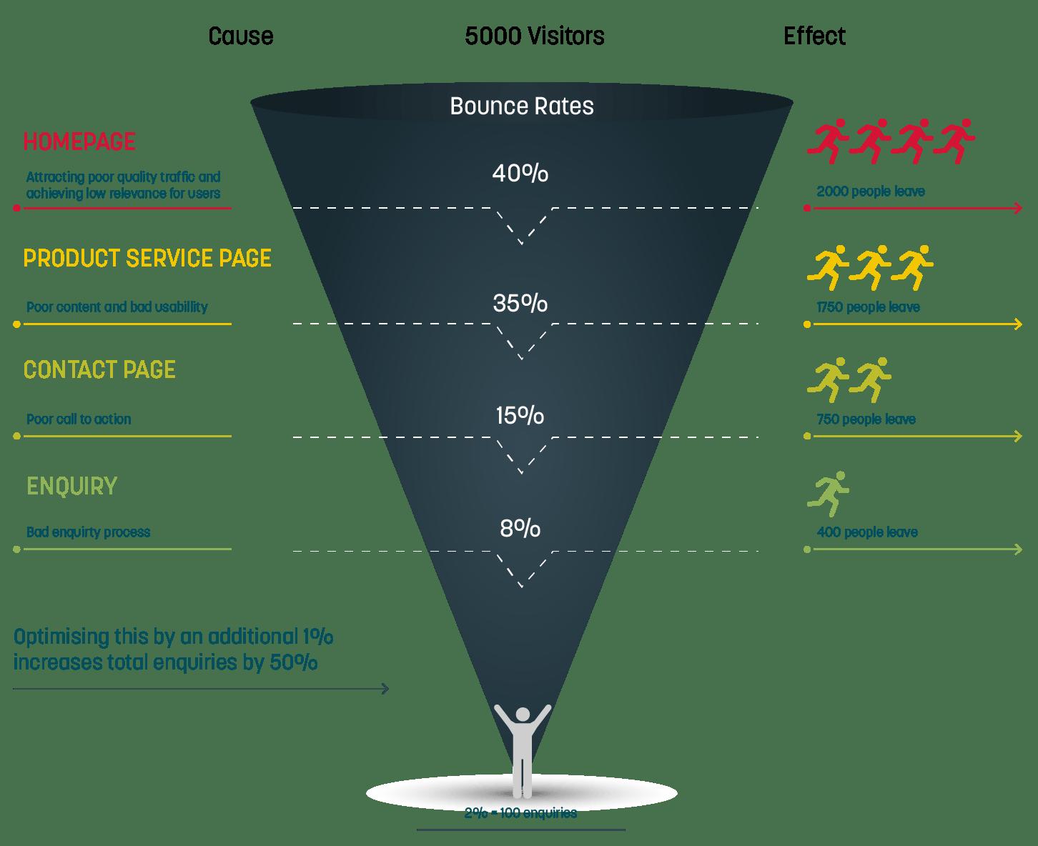 11 manieren om uw online verkooptrechter te optimaliseren voor maximale conversie